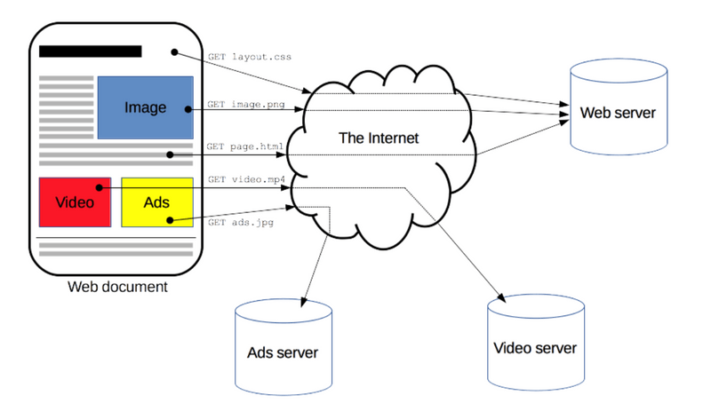 http architecture